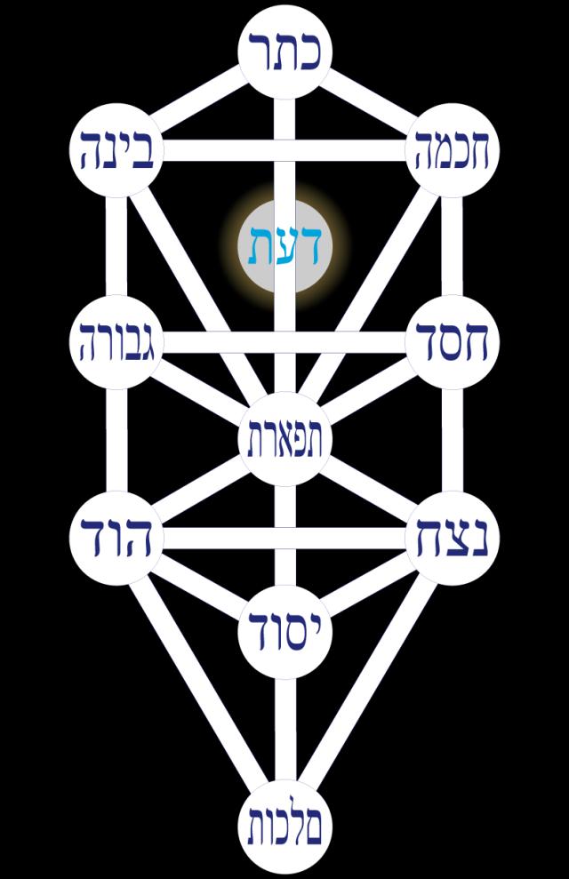 03wa197601 Figure 1 • L'Arbre de Vie séphirotique.