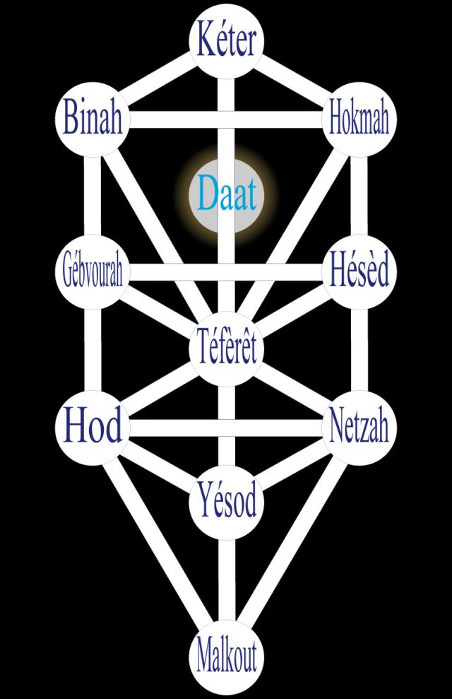 03wa197602 Figure 2 • L'Arbre hébraïque : La traduction française.