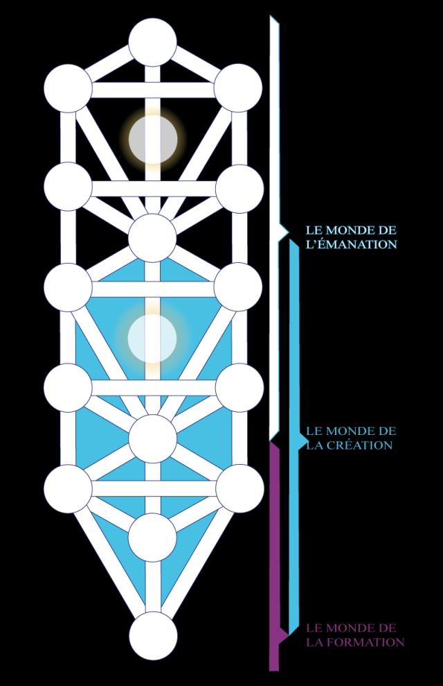 03wa197607 Figure 7 • L'Émergence des quatre Mondes.
