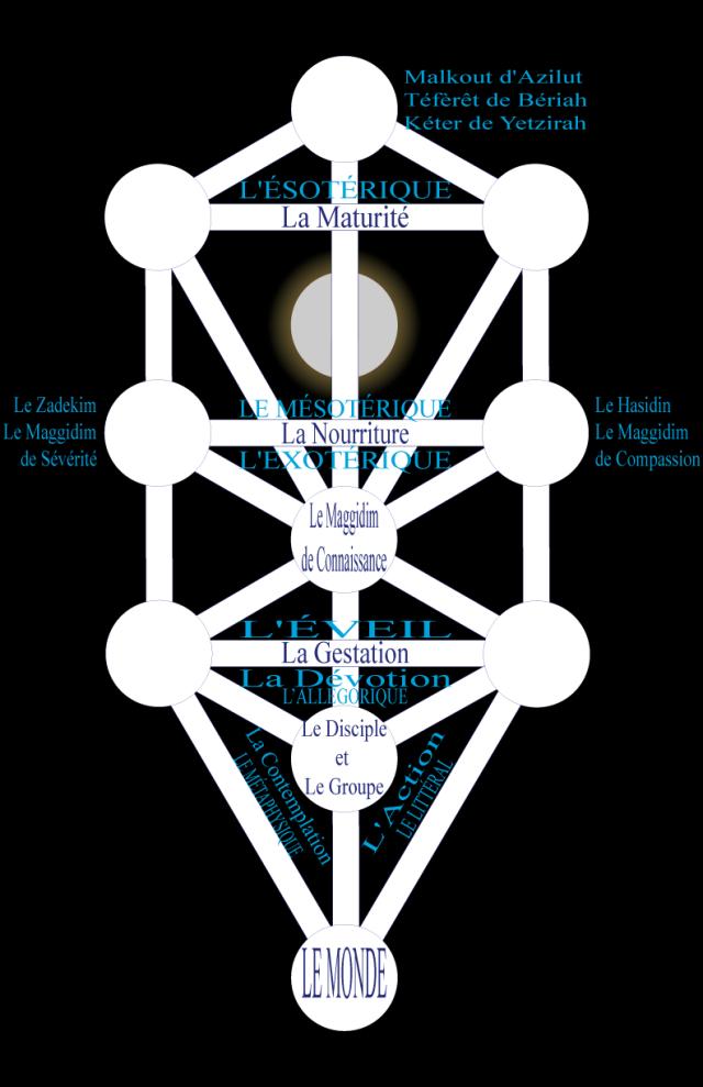 03wa197615 Figure 15 • Les sept Plans d'Enseignement : Le Maggidim.