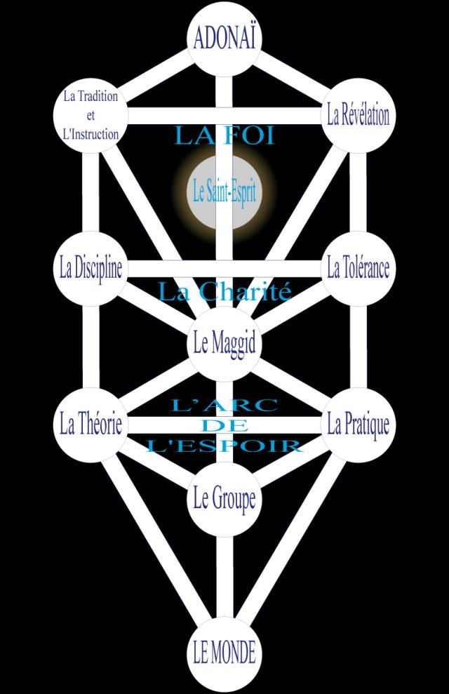 03wa197616 Figure 16 • La Kabbale.