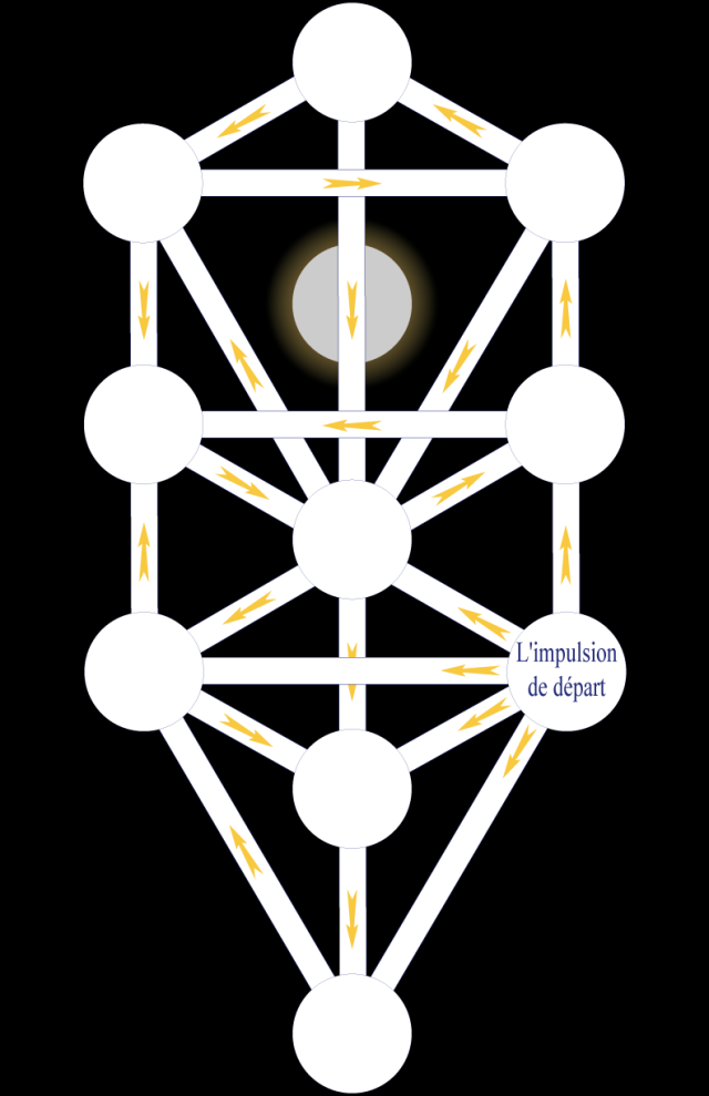 03wa197621 Figure 21 • La Circulation du Flux.