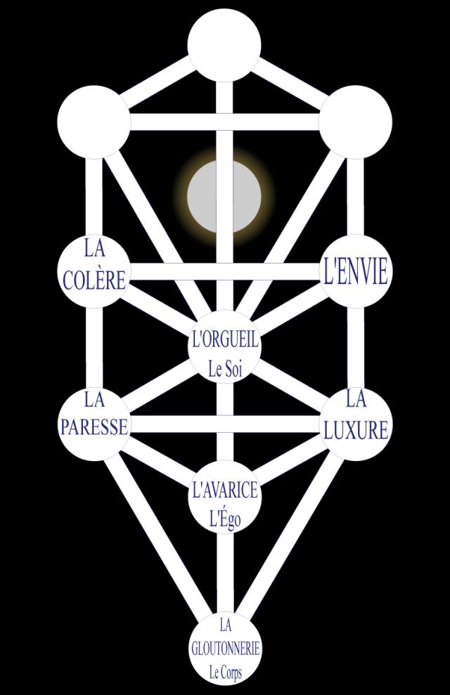03wa197626 Figure 26 • Les sept Péchés Capitaux et Mortels.