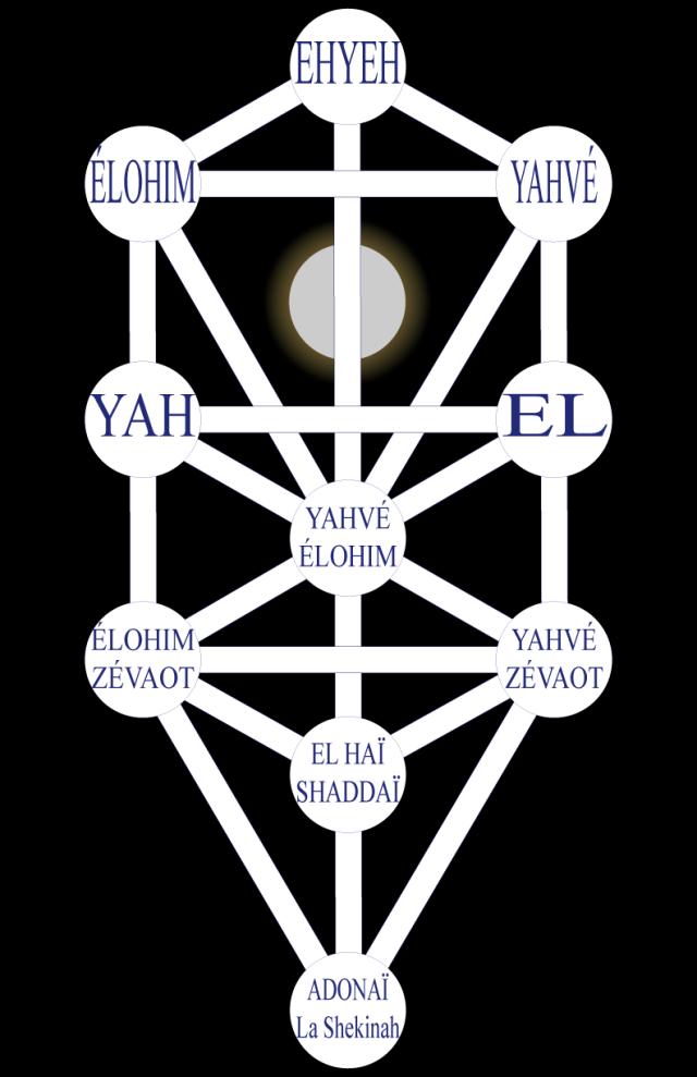 03wa197631 Figure 31 • Les Saints Noms de Dieu.