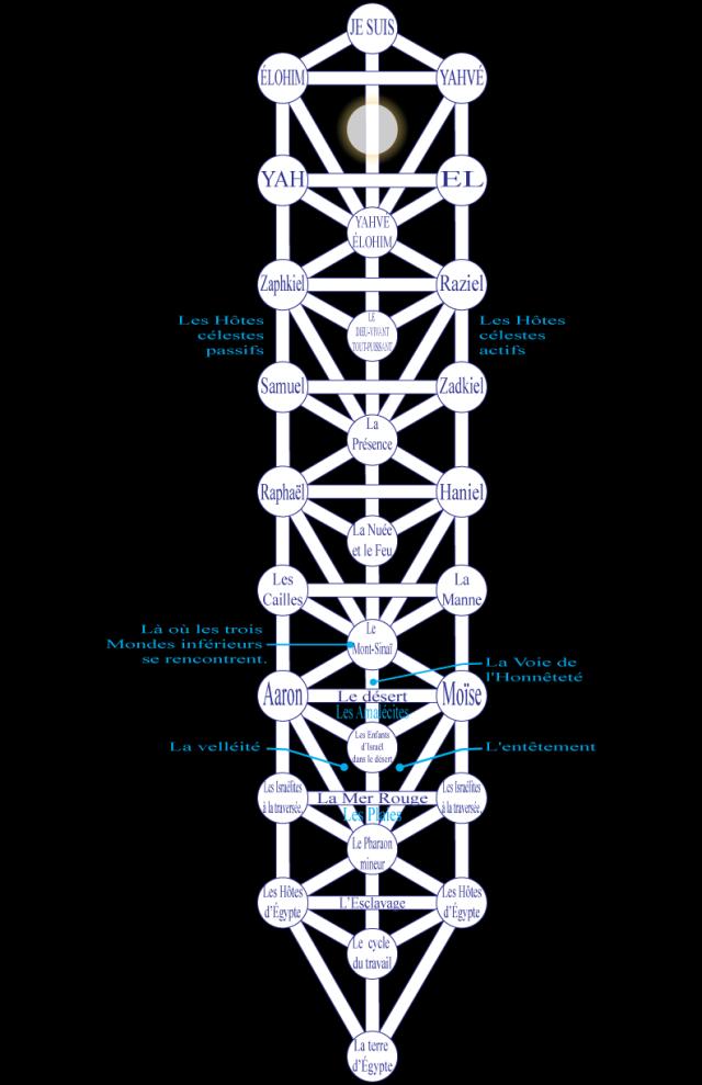 06ke198010 Figure 10 • L'Échelle de l'Exode.