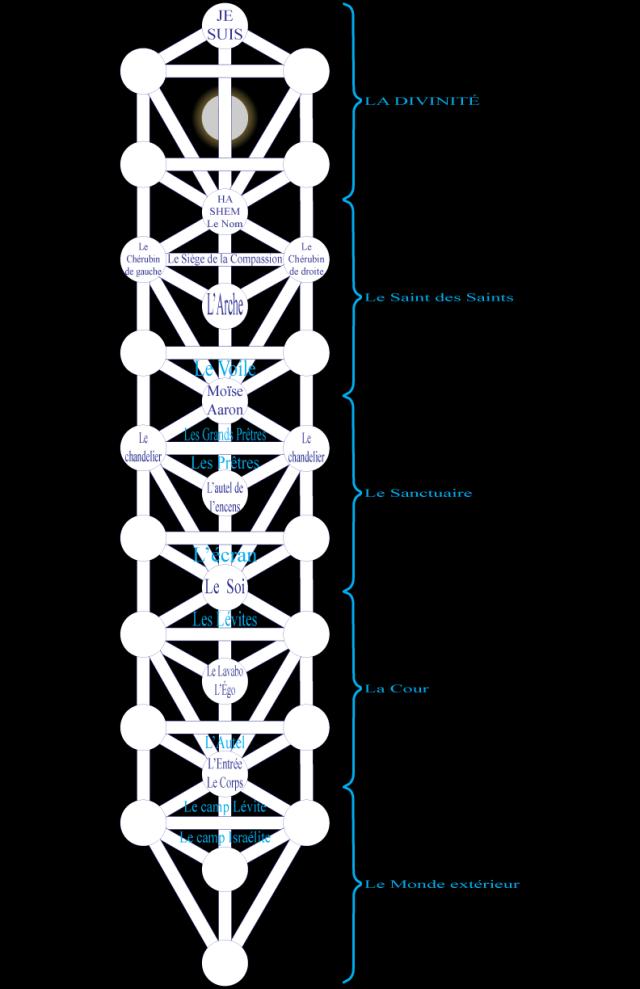 06ke198017 Figure 17 • L'Échelle du Tabernacle.