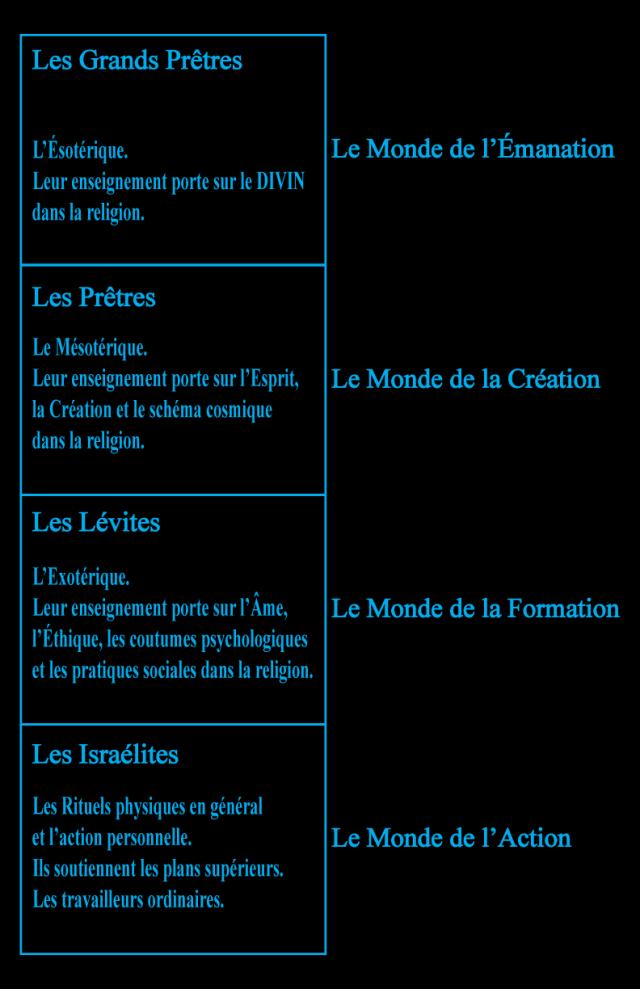 06ke198018 Figure 18 • La Hiérarchie spirituelle.