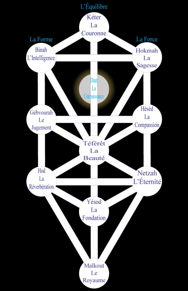 Figure 2 • L'Arbre séphirotique.