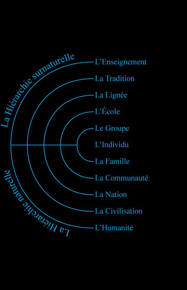 Figure 3 • Les Correspondances.